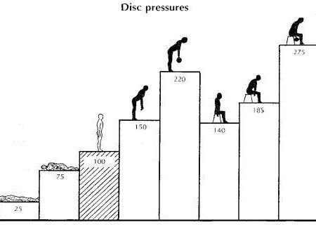 腰への負担グラフ